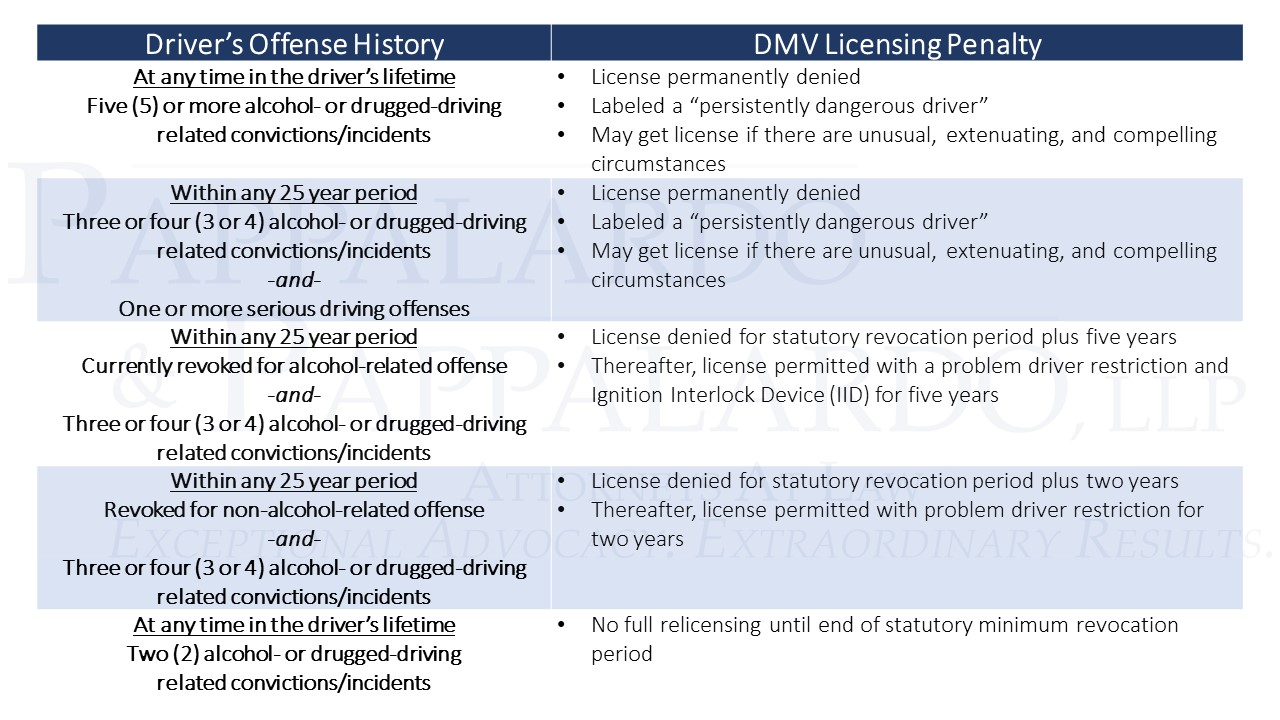 DMV Licensing for Multiple Offenders