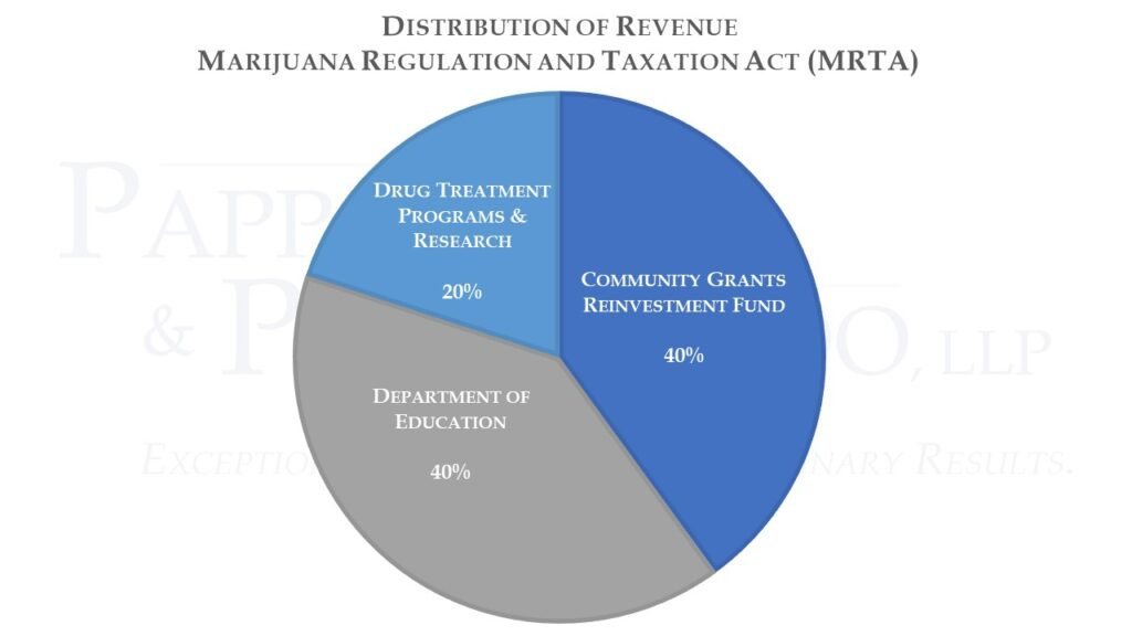Marijuana Regulation and Taxation Act